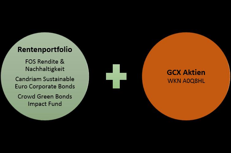 Ginkgo Struktur 2018