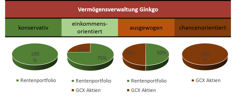 Prinzip Ginkgo 2018
