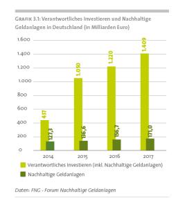 Verantw Inv und NGA in Deutschland 2017